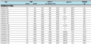 后处理V系列吸附式干燥机(压力露点:-20℃)参数1的图片