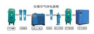 空压机压缩空气时有水的图片
