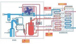 英格索兰螺杆空压机余热回收原理示意图的图片